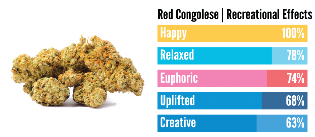 """""""the effects of red congolese weeds recreationally"""""""