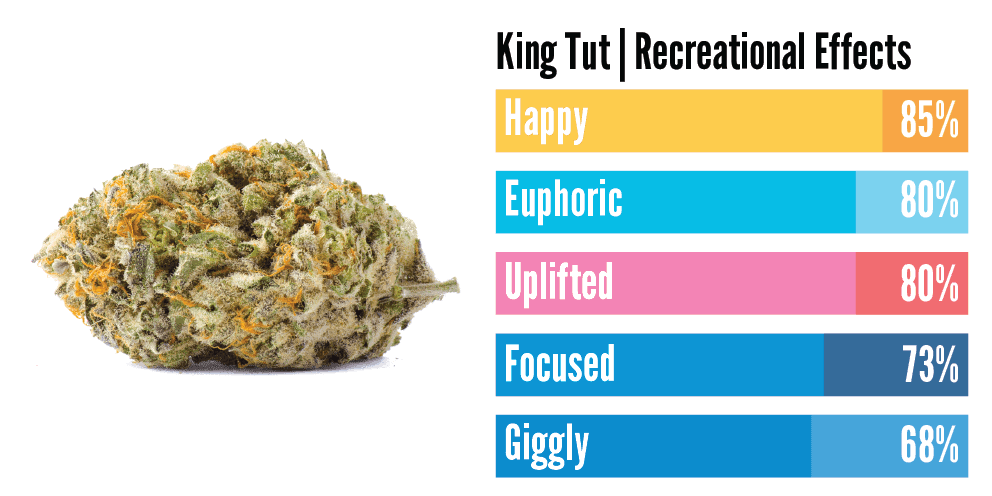 """""""infographic about king tut weed showing that it makes you euphoric"""""""