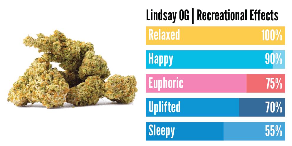 """""""Lindsay OG weed effects on user"""""""