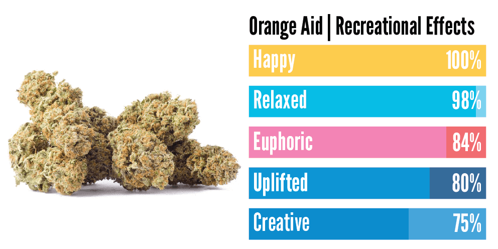 """""""a infographic showing the effects of orange aid strain"""""""