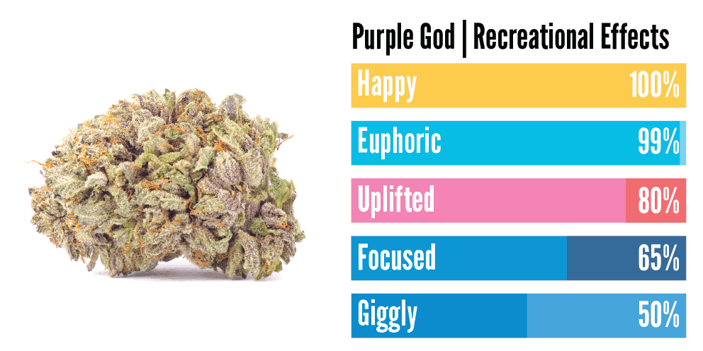 """""""Purple God weed effects"""""""