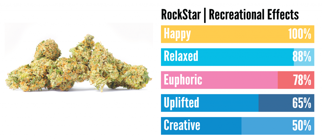 """""""infographic showing rockstar weed strain effects"""""""